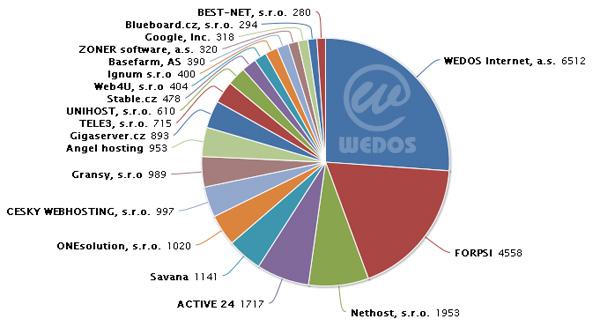 Graf asi hovoří jasně a stručně o tom, kdo v České republice vládne :-) .