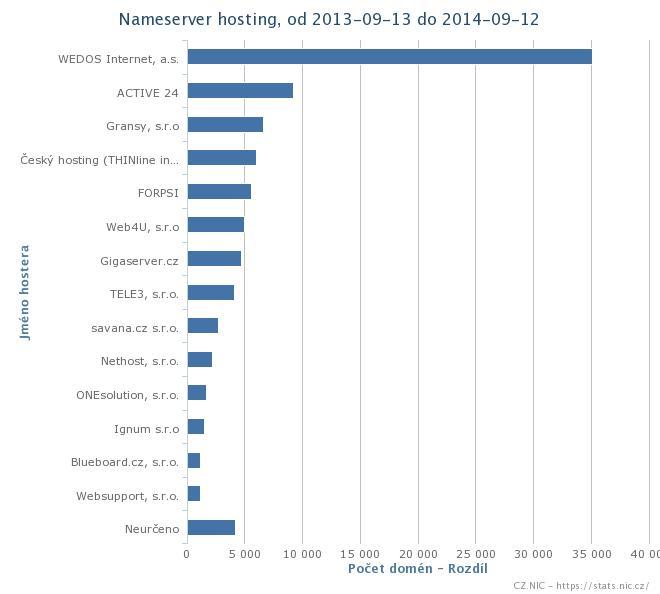 statistiky DNS hostingu