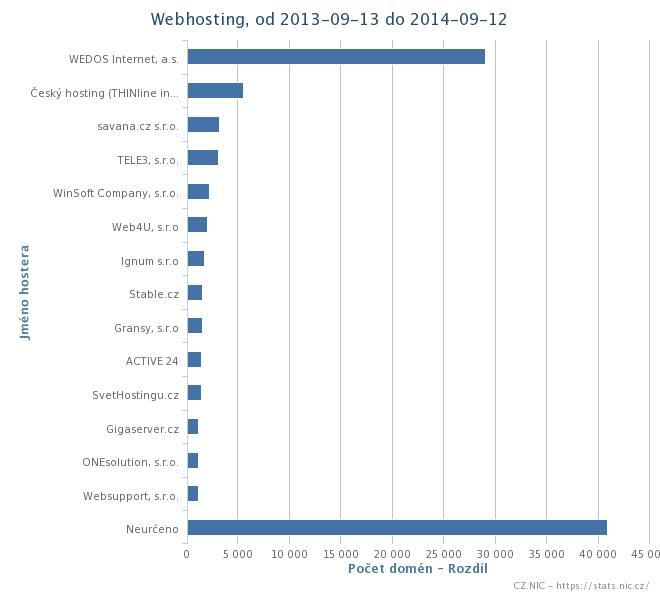 statistiky hostingu
